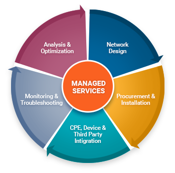managed service provider definition msp consortium